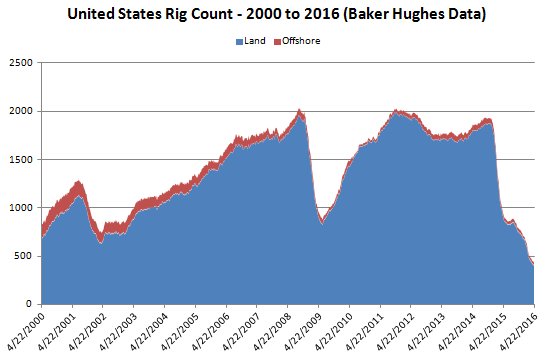 US Rig Count Since 2000