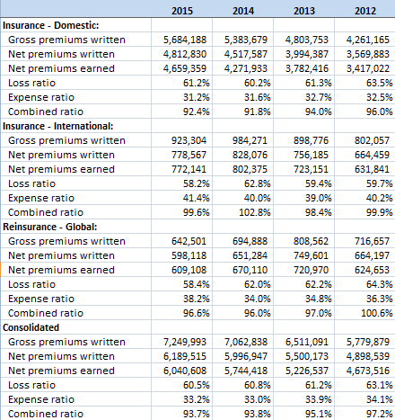 Business Segment Data