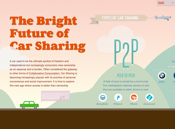 The Future of Car Sharing