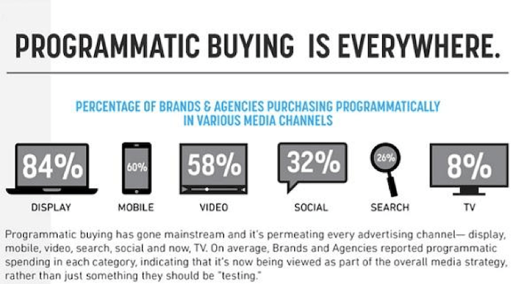 Where Programmatic Advertising Placements Go By Device