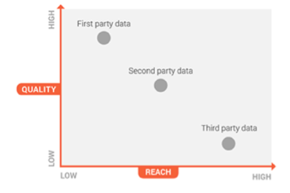 Data Sources for Programmatic Advertising