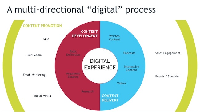 Elements of a Digital Editorial Process
