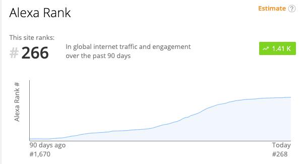 CDC Website Traffic Growth