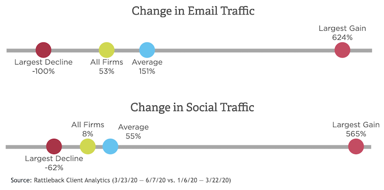 COVID-19 Affect on Email and Social Traffic
