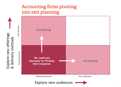 Accounting Company Exit Planning