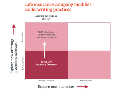 LIfe Insurance Underwriting Practices
