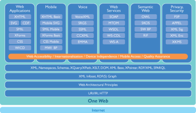 W3C-RecsFigure.png