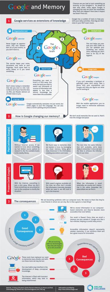 Lo que Google ha hecho con nuestros cerebros… (infografía)