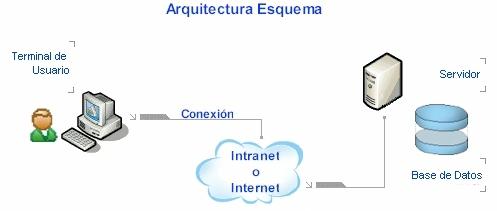 Imagen de Arquitectura Esquema