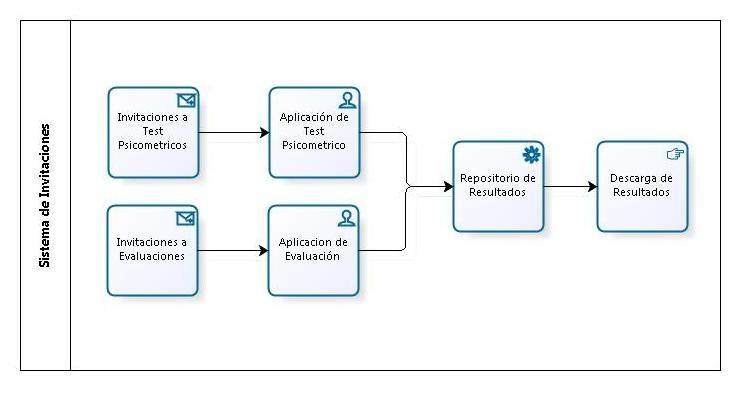 Sistema de Evaluaciones Version 2