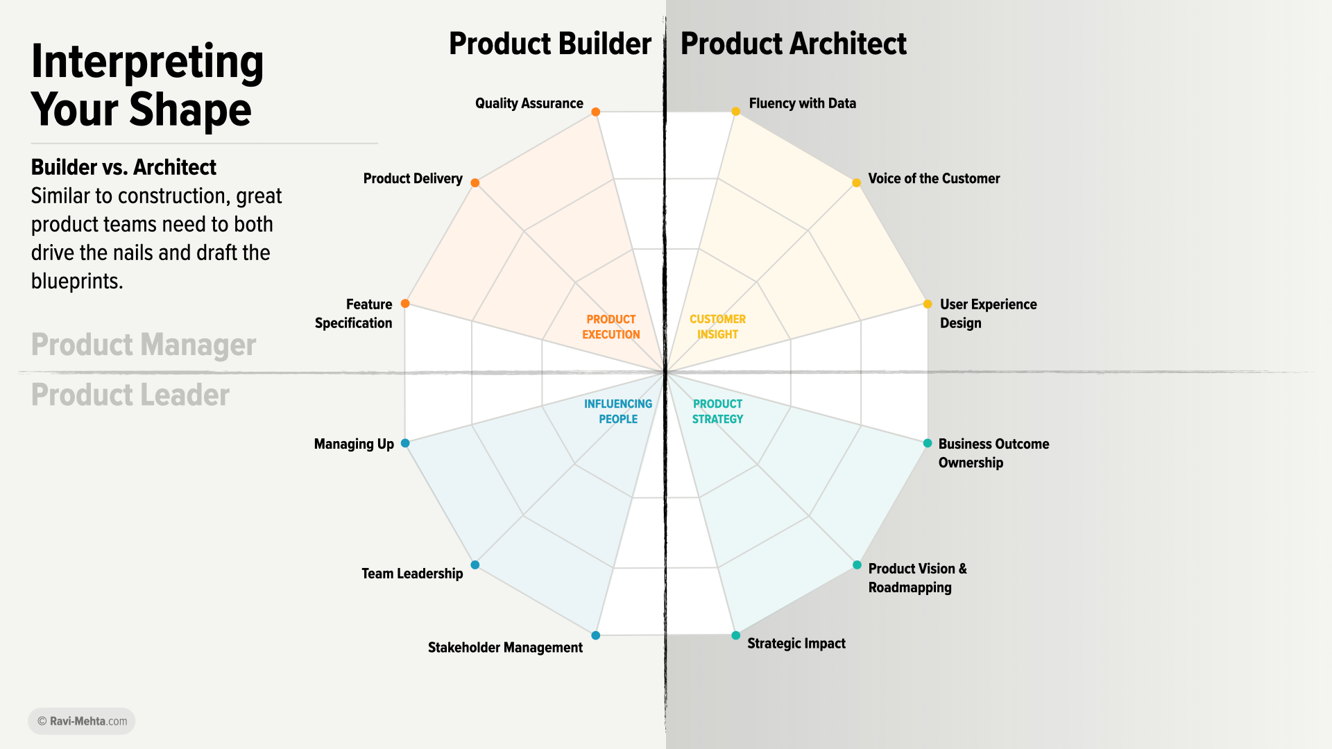 What S Your Shape A Product Manager S Guide To Growing