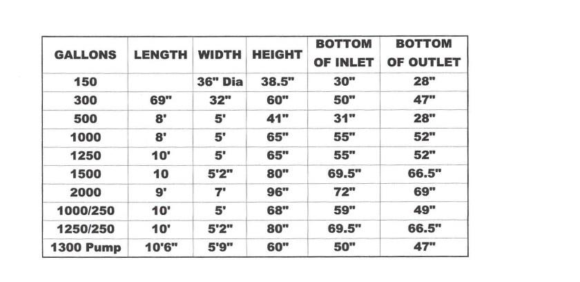 Tank Specs – B & D Concrete Products