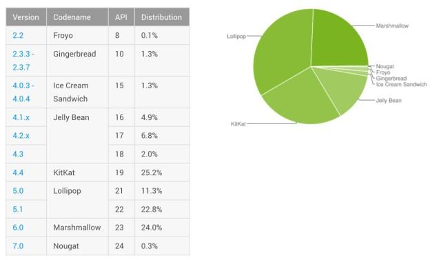 android-distribution-november