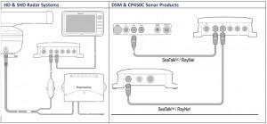 Raymarine upgrade software downloads p70R MFD netwerk STHS voorbeeld