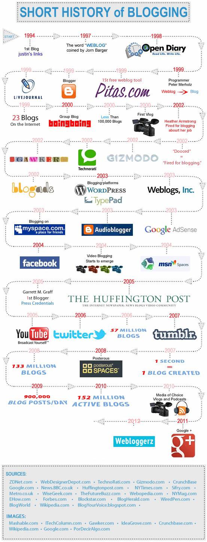 Histoire du bloguing