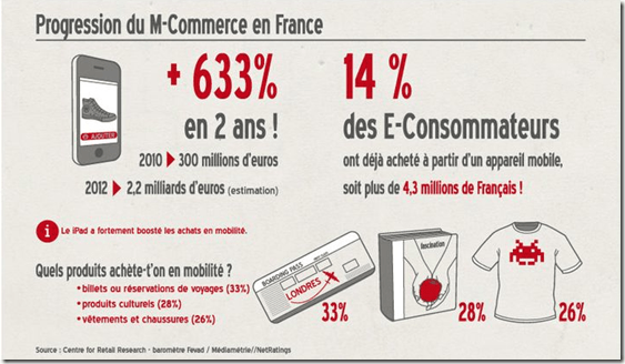 Progression du M commerce en France