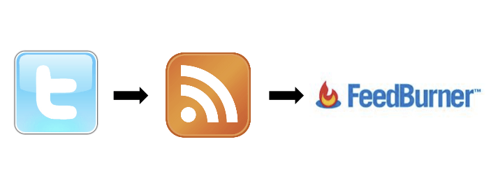 Twitter_to_rss_to_FeedBurner