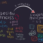 Design Process, a sketch