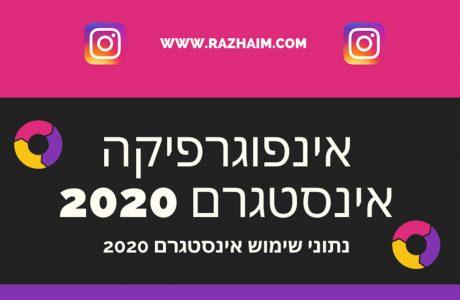 נתוני שימוש אינסטגרם 2020 – אינפוגרפיקה