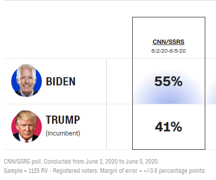 CNN poll June 5 2020