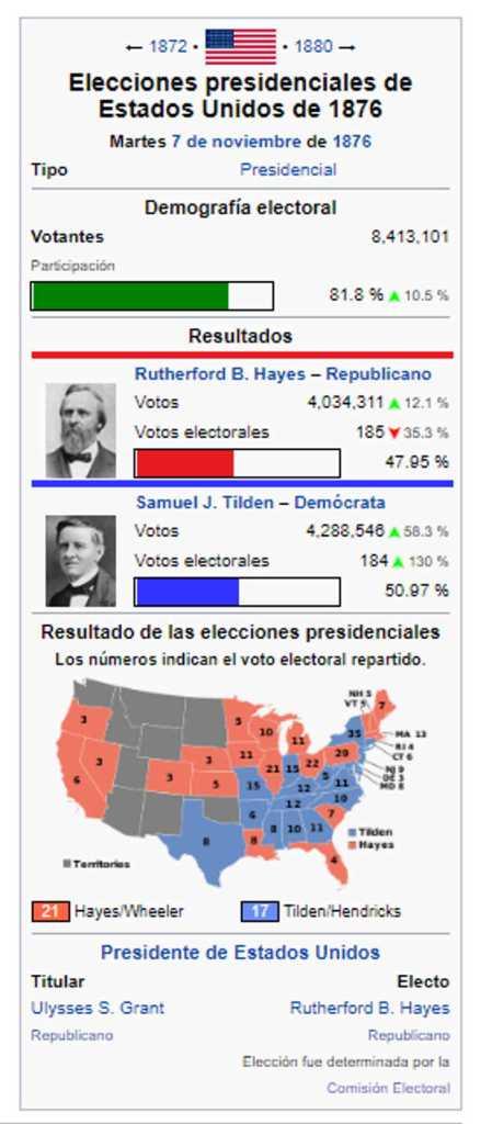 USA Elecciones 1876