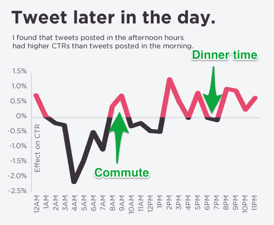 tweet times