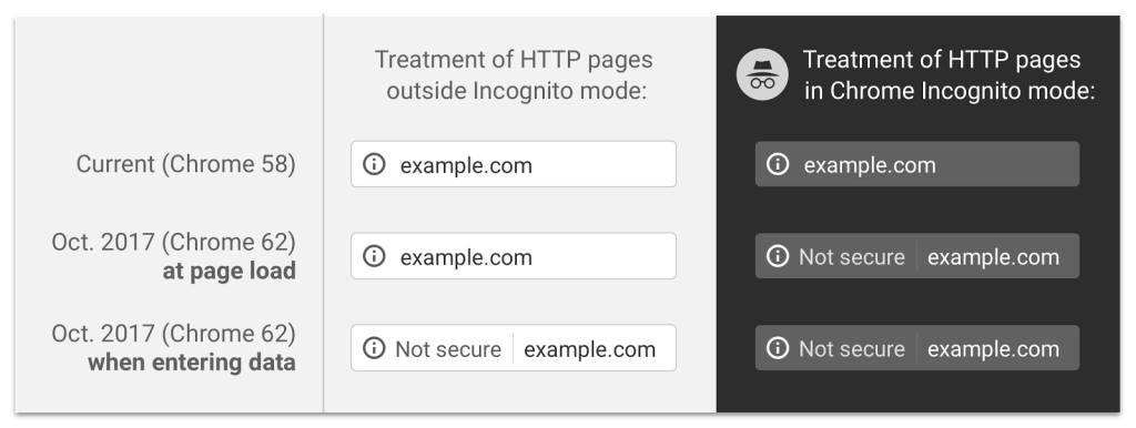 Treatment of HTTP pages in/outside Incognito mode in Google Chrome v.58/62