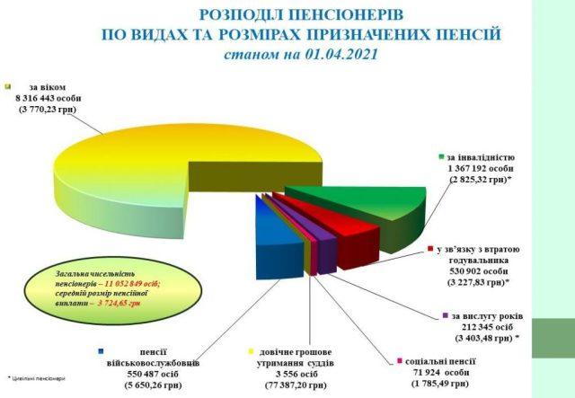ПФУ назвал категорию украинцев с самой высокой пенсией