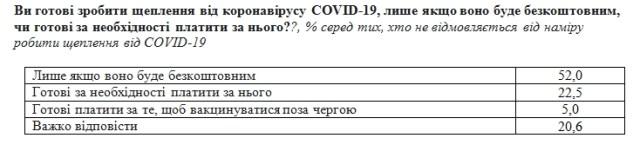 Больше половины украинцев не намерены делать прививку от коронавируса