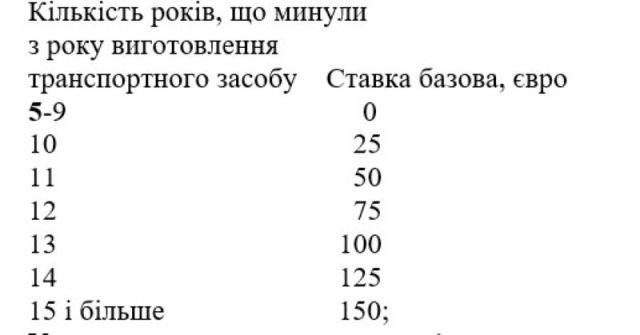 """В Украине значительно упростили растаможку """"евроблях"""". Что нужно знать"""