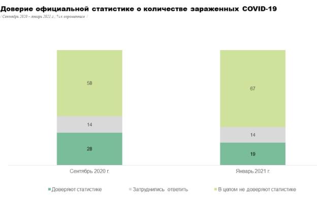 Уровень доверия украинцев к официальной статистике по COVID-19 упал до 20%