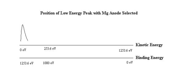 Low energy peak of Mg anode