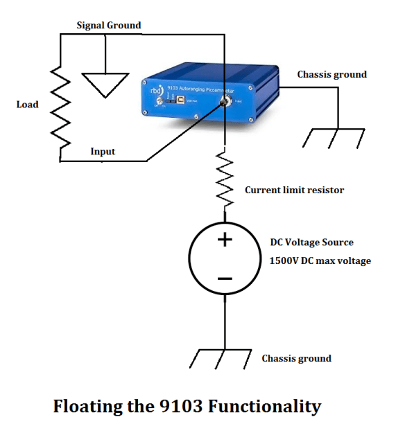 Floating the 9103 Functionality