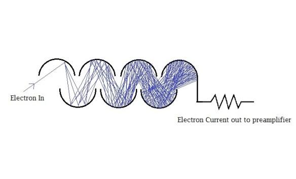 discrete dynode electron multiplier gain
