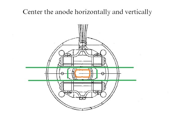 center the anode