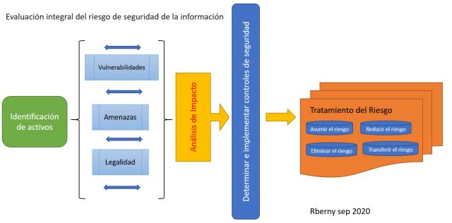 Diagrama Evaluación Integral del riesgo Rberny 2020