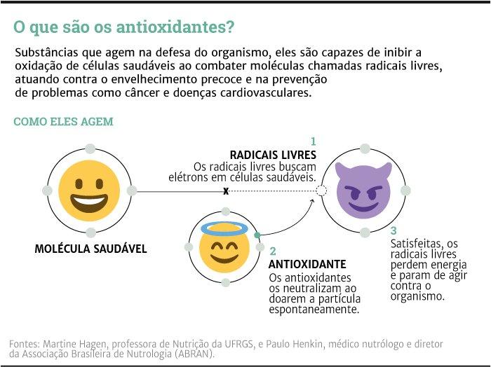 O que são os antioxidantes   GaúchaZH
