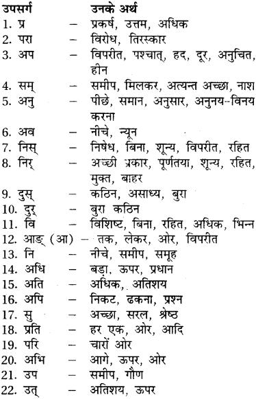 RBSE Class 7 Sanskrit व्याकरण उपसर्ग प्रकरण 1