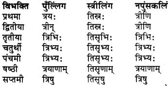 RBSE Class 7 Sanskrit व्याकरण शब्द रूप प्रकरणम् 28