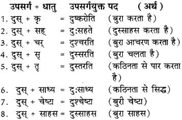 RBSE Class 8 Sanskrit व्याकरण उपसर्ग - 8