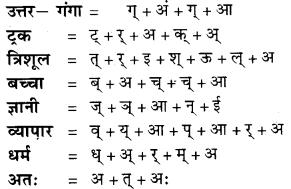RBSE Class 9 Hindi व्याकरण वर्ण विचार एवं आक्षरिक खण्ड 7