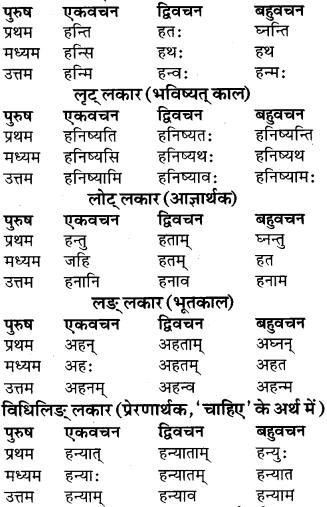 RBSE Class 9 Sanskrit व्याकरण रूप-प्रकरणम् 54