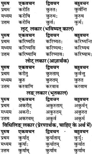 RBSE Class 9 Sanskrit व्याकरण रूप-प्रकरणम् 57