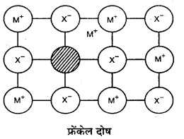 RBSE Solutions for Class 12 Chemistry Chapter 1 ठोस अवस्था image 24
