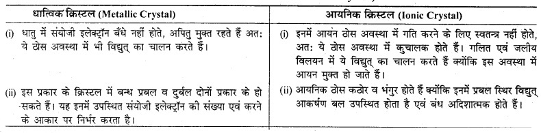 RBSE Solutions for Class 12 Chemistry Chapter 1 ठोस अवस्था image 6