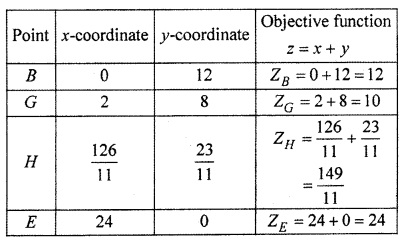 RBSE Solutions for Class 12 Maths Chapter 15 Linear Programming Miscellaneous Exercise