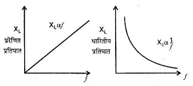 RBSE Solutions for Class 12 Physics Chapter 10 प्रत्यावर्ती धारा lagu Q 3