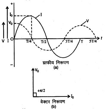 RBSE Solutions for Class 12 Physics Chapter 10 प्रत्यावर्ती धारा long Q 1.3