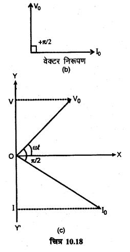 RBSE Solutions for Class 12 Physics Chapter 10 प्रत्यावर्ती धारा long Q 1.4