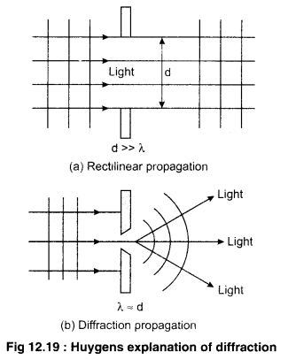 RBSE Solutions for Class 12 Physics Chapter 12 Nature of Light 13
